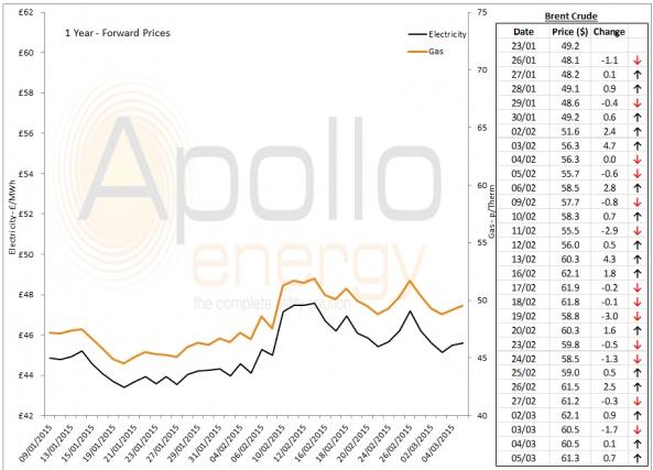 Energy Market Analysis - 05-03-2015
