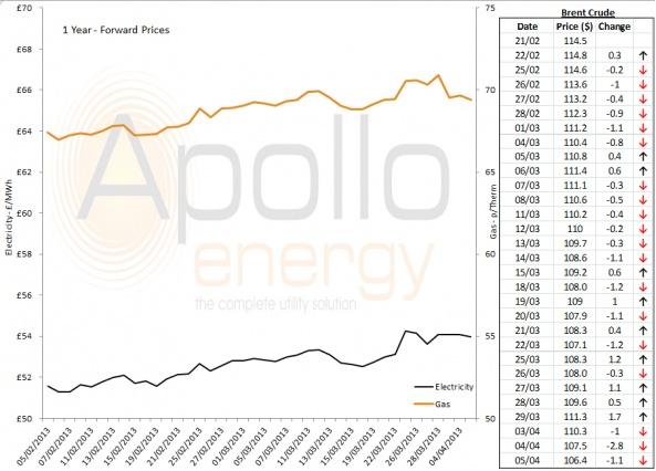 Energy Market Analysis - 05-04-2013
