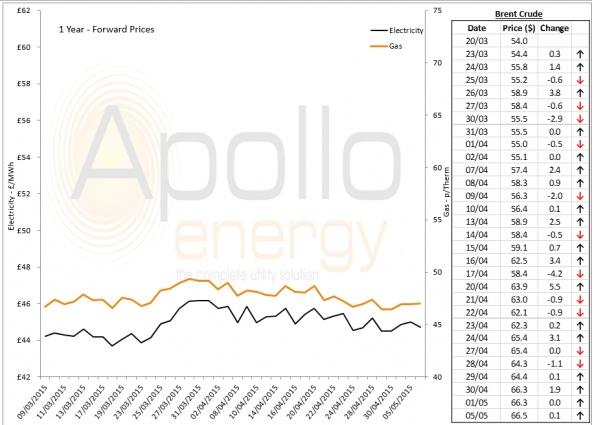 Energy Market Analysis - 05-05-2015