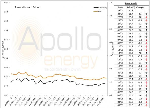 Energy Market Analysis - 05-06-2015
