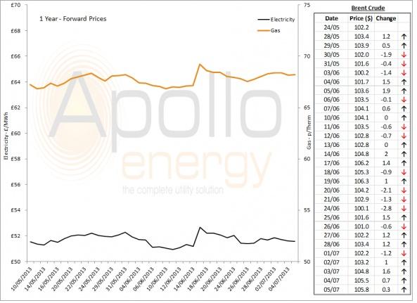 Energy Market Analysis - 05-07-2013