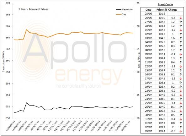 Energy Market Analysis - 05-08-2013
