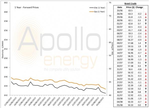Energy Market Analysis - 05-08-2015