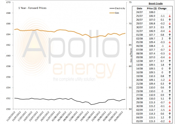 Energy Market Analysis - 05-09-2013