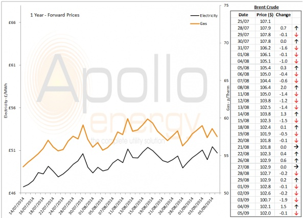 Energy Market Analysis - 05-09-2014
