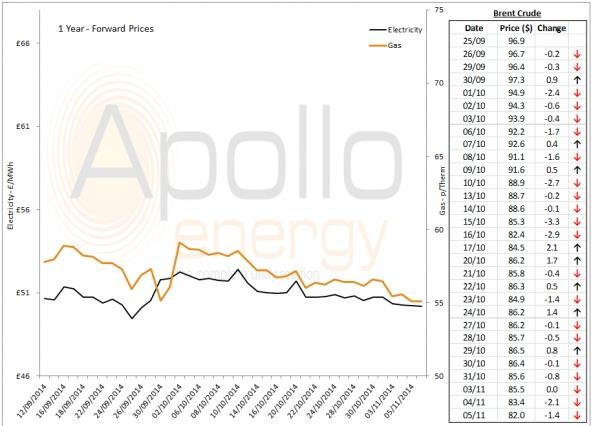 Energy Market Analysis - 05-11-2014