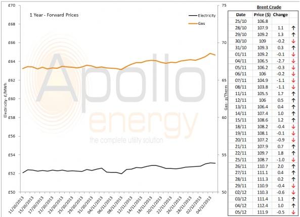Energy Market Analysis - 05-12-2013