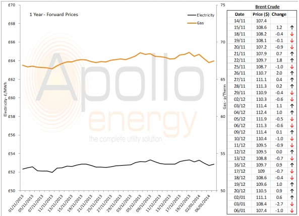 Energy Market Analysis - 06-01-2014