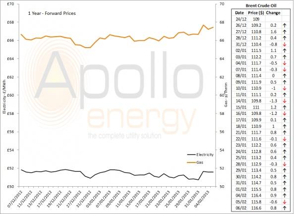 Energy Market Analysis - 06-02-2013