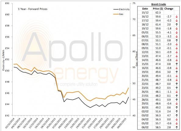 Energy Market Analysis - 06-02-2015