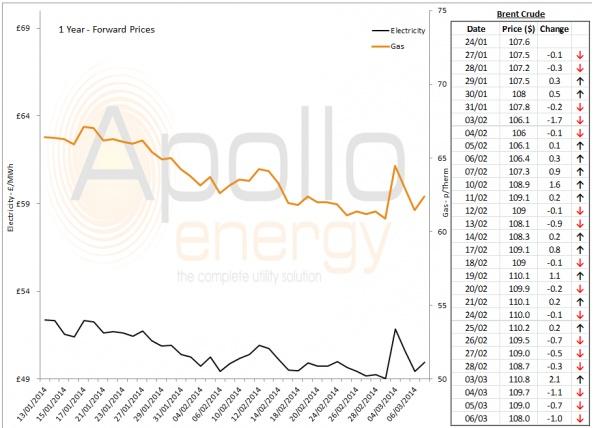 Energy Market Analysis - 06-03-2014