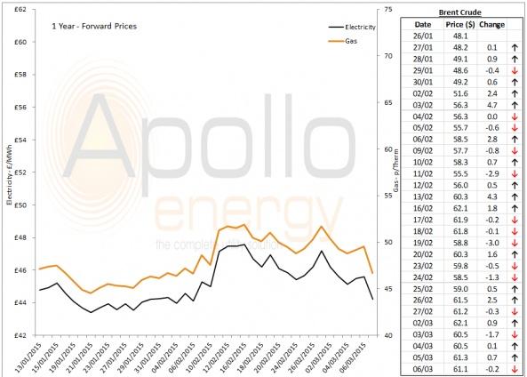 Energy Market Analysis - 06-03-2015