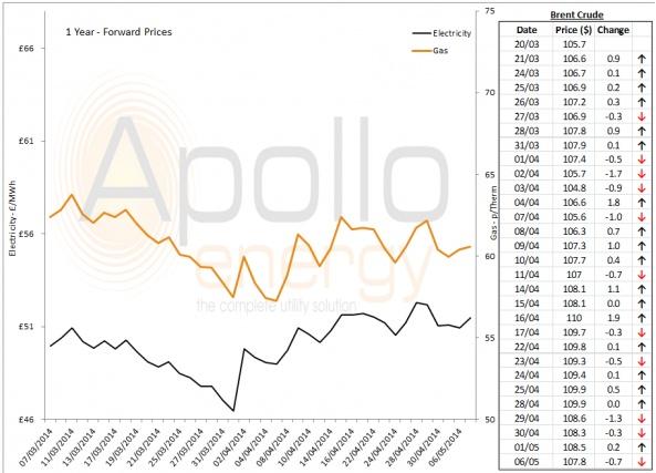 Energy Market Analysis - 06-05-2014