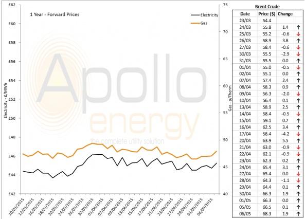 Energy Market Analysis - 06-05-2015