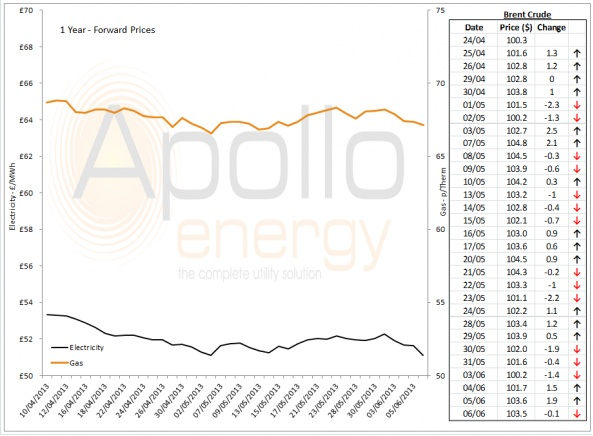 Energy Market Analysis - 06-06-2013