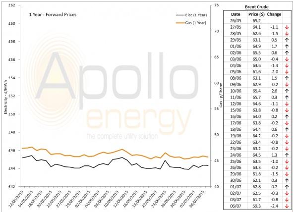 Energy Market Analysis - 06-07-2015