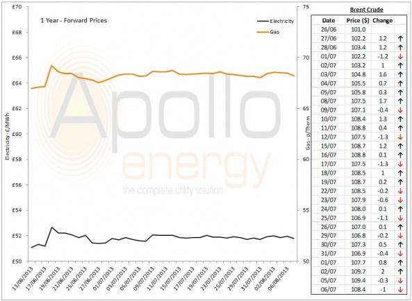Energy Market Analysis - 06-08-2013