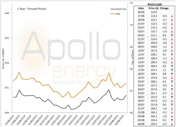 Energy Market Analysis - 06-08-2014
