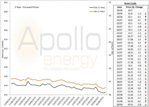 Energy Market Analysis - 06-08-2015