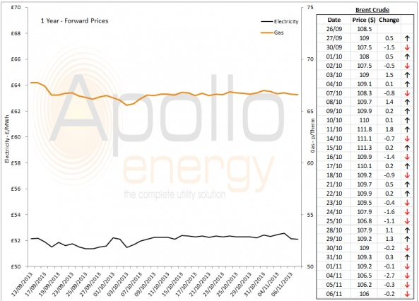 Energy Market Analysis - 06-11-2013