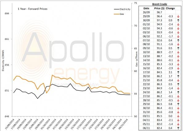 Energy Market Analysis - 06-11-2014