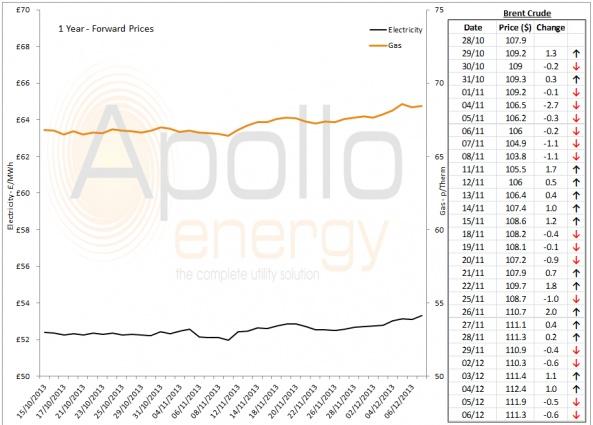 Energy Market Analysis - 06-12-2013