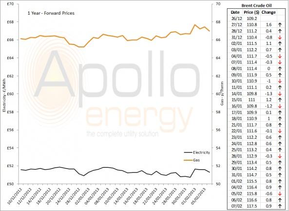 Energy Market Analysis - 07-02-2013