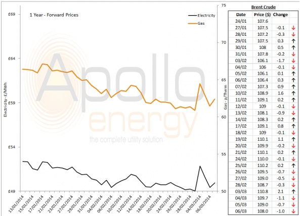 Energy Market Analysis - 07-03-2014