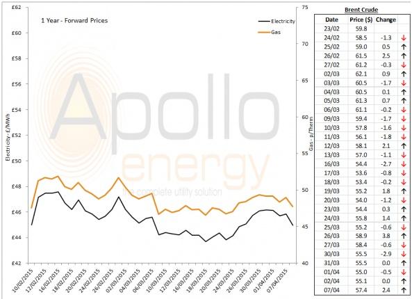 Energy Market Analysis - 07-04-2015