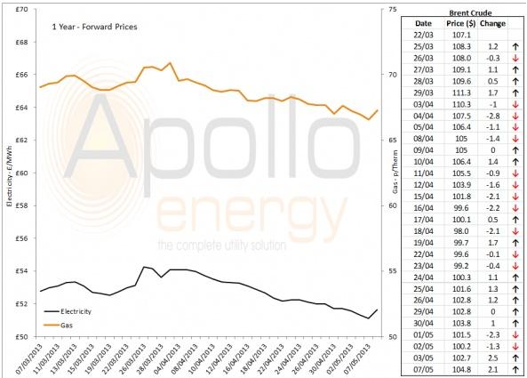 Energy Market Analysis - 07-05-2013