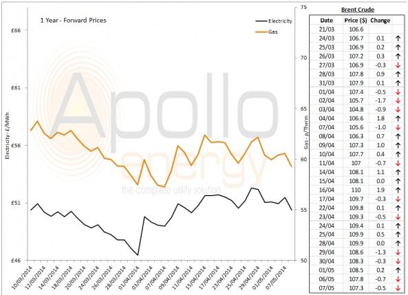 Energy Market Analysis - 07-05-2014