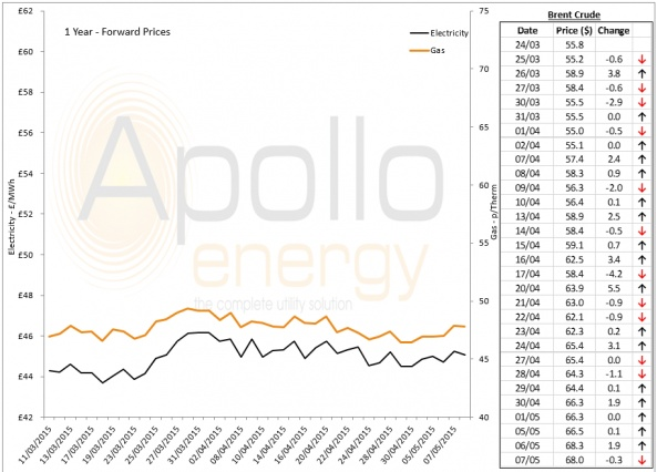 Energy Market Analysis - 07-05-2015