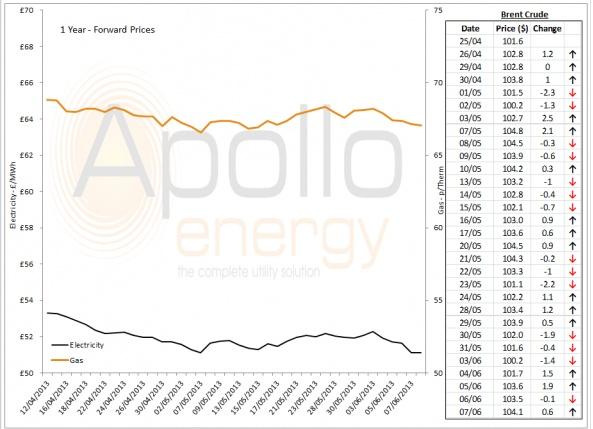 Energy Market Analysis - 07-06-2013