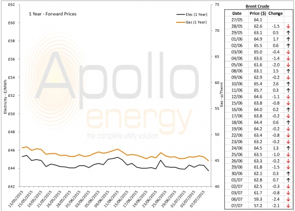 Energy Market Analysis - 07-07-2015