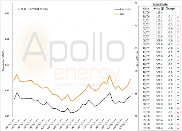 Energy Market Analysis - 07-08-2014