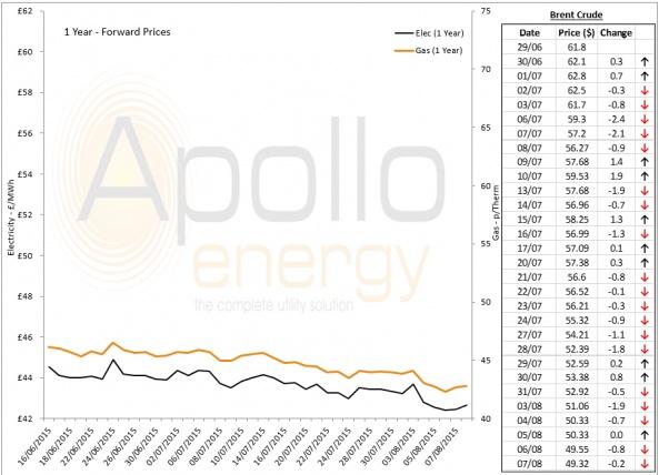 Energy Market Analysis - 07-08-2015
