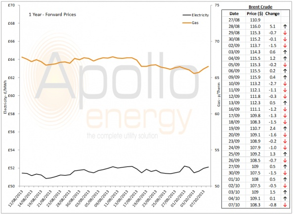 Energy Market Analysis - 07-10-2013