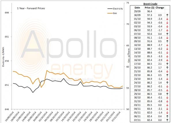 Energy Market Analysis - 07-11-2014