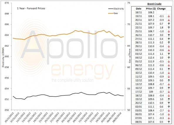 Energy Market Analysis - 08-01-2014