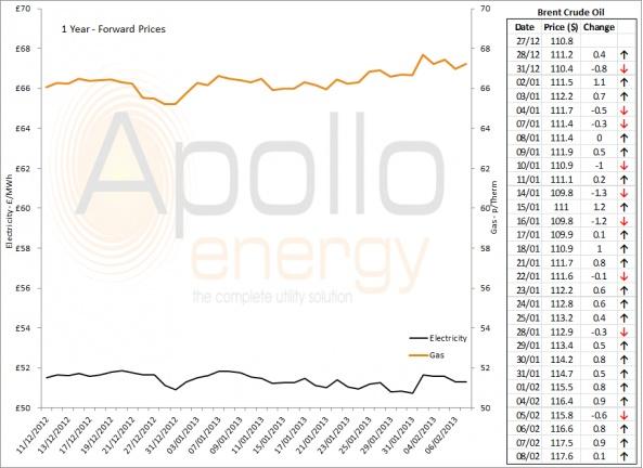 Energy Market Analysis - 08-02-2013