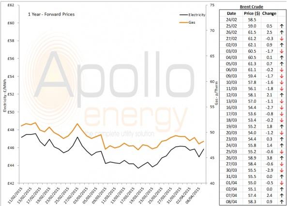 Energy Market Analysis - 08-04-2015