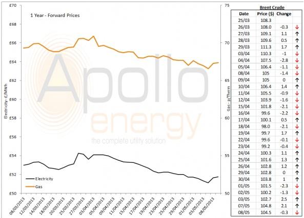 Energy Market Analysis - 08-05-2013