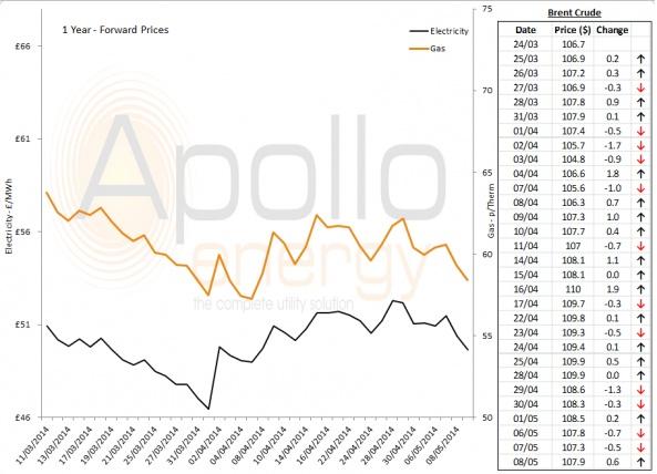 Energy Market Analysis - 08-05-2014