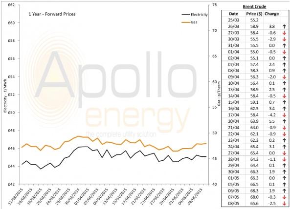 Energy Market Analysis - 08-05-2015