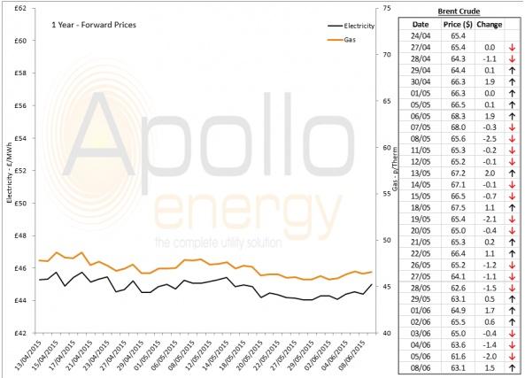 Energy Market Analysis - 08-06-2015