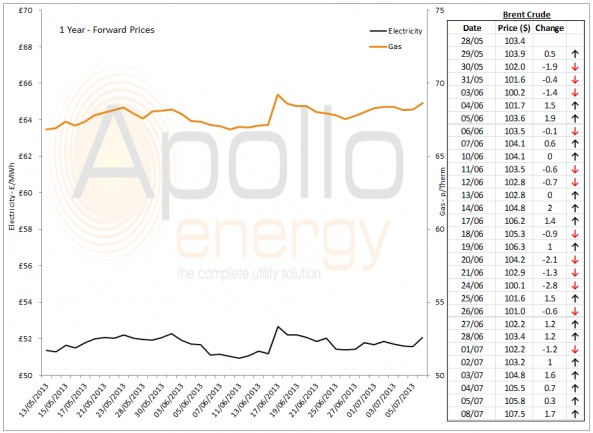 Energy Market Analysis - 08-07-2013