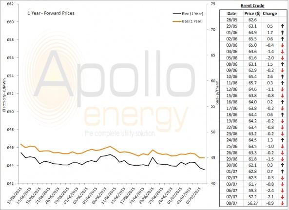 Energy Market Analysis - 08-07-2015