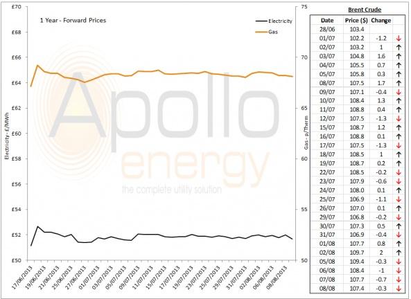 Energy Market Analysis - 08-08-2013