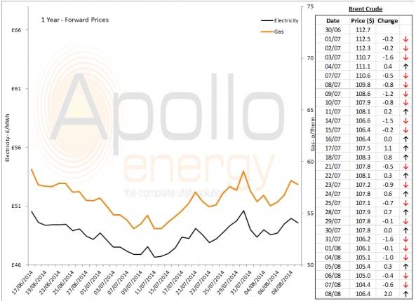 Energy Market Analysis - 08-08-2014