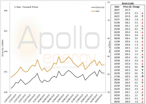 Energy Market Analysis - 08-09-2014